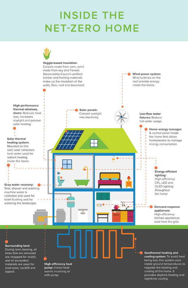 Infographic what the net zero homes of the future will for Net zero home