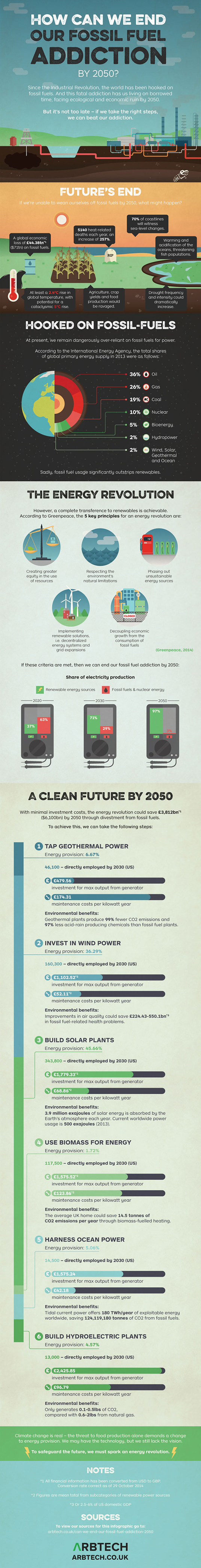 fossil fuel addiction, ending fossil fuel use, fossil fuels, carbon emissions, global warming, climate change, addressing climate change, fossil fuels climate change, climate change tipping point, reader submissions, infographics, climate change infographics, fossil fuel infographics
