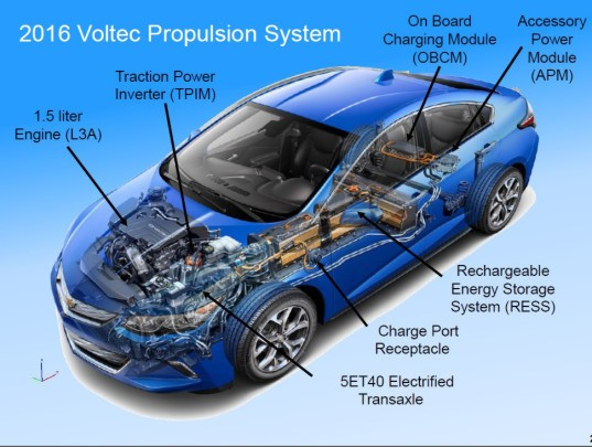 GCP, 2016 Chevy Volt, Ford C-Max Hybrid, R8 e-tron sports car, Ford Energi, Ford Green Car Reports, Green Car Reports Inhabitat, Weekly round-up Green Car Reports, Tesla, Tesla Model S, Tesla charging station, Tesla all purpose station,