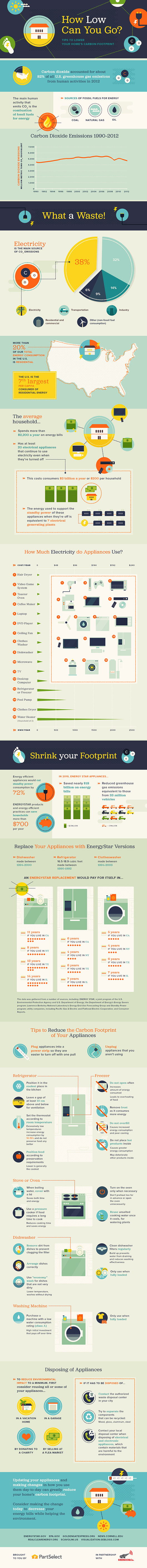 infographic, reducing carbon footprint, carbon emissions, reducing carbon emissions, home carbon emissions, home carbon footprint, reducing energy use, reducing electricity use, Part Select, reader submission