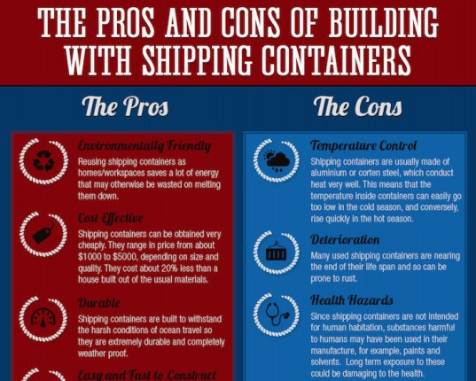 cargotecture, reader submitted content, shipping containers, shipping container architecture, Inside portable accommodation, infographic