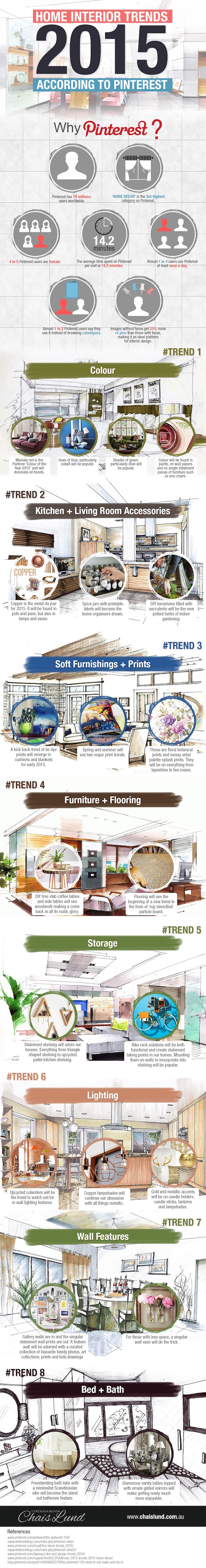 Chais Lund, infographic, reader submitted content, Pinterest, home decor,