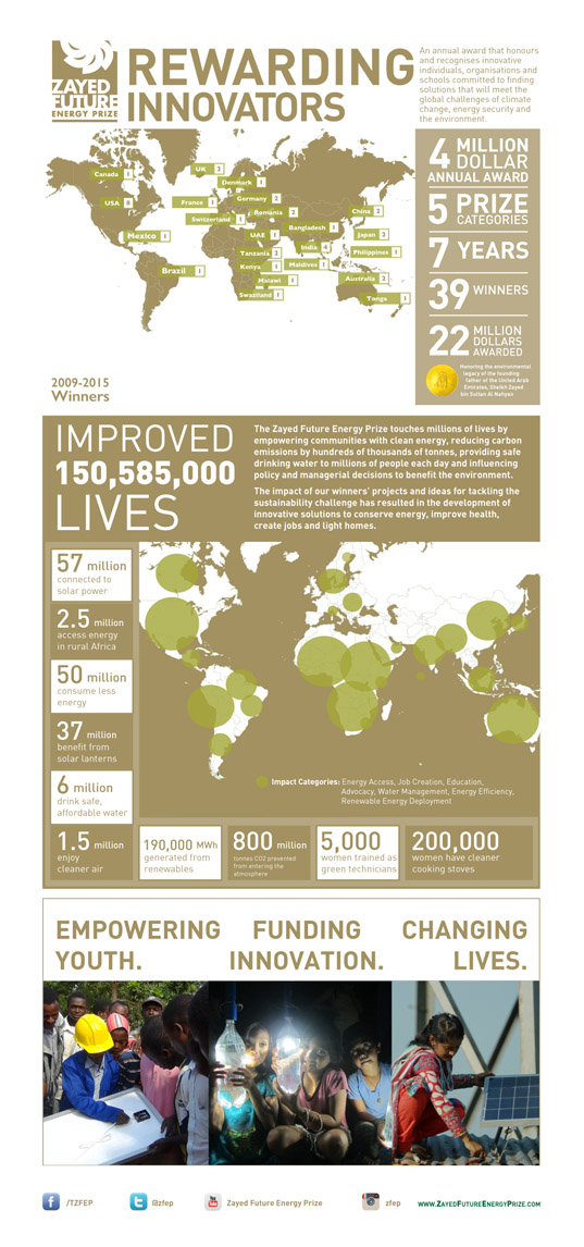Zayed Future Energy Prize Infographic (vertical)