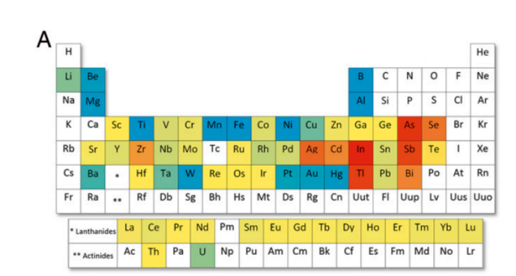 This periodic table shows which of earths elements are at risk for environment urtaz Images