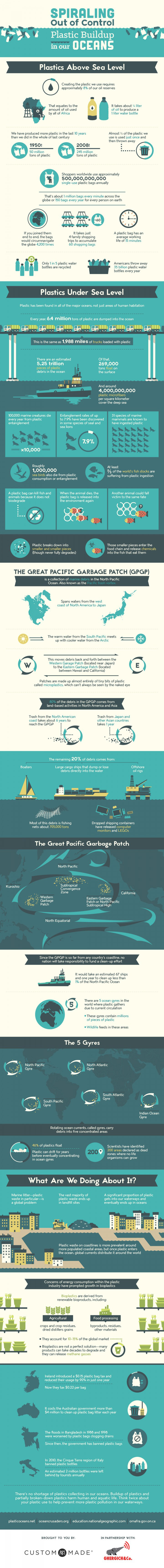 ocean plastic, ocean garbage, plastic in the ocean, gyres, plastic gyres, ocean garbage patch, pacific garbage patch, trash ocean, ocean clean up, infographic, reader submission