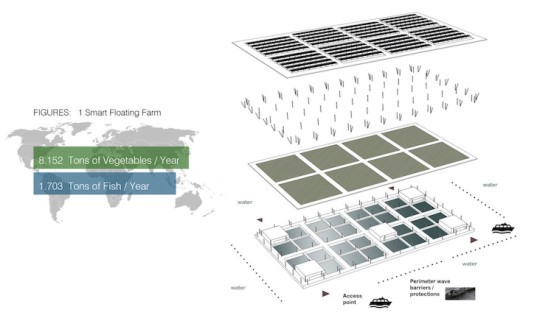 Smart floating farms, hydroponics, Forward thinking architecture, aquaculture, solar energy, modules, modular architecture, floating farms, solar powered farm, alternative farming, food security,