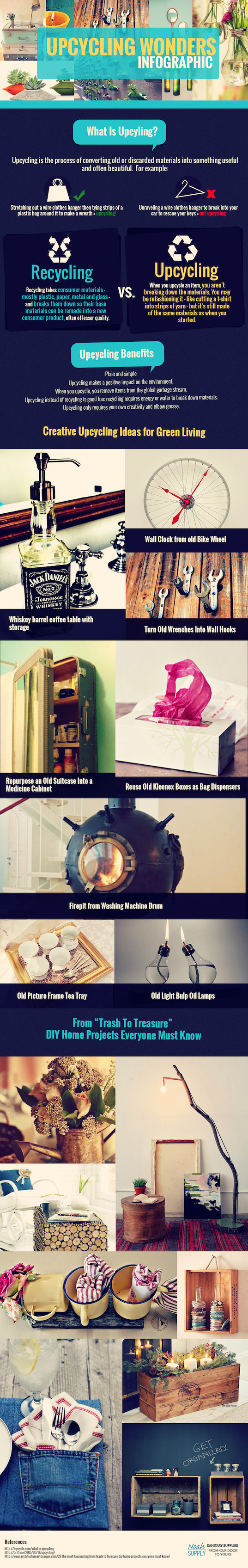 upcycling, infographic, Noah Supply, DIY projects, upcycling projects, reader submitted content