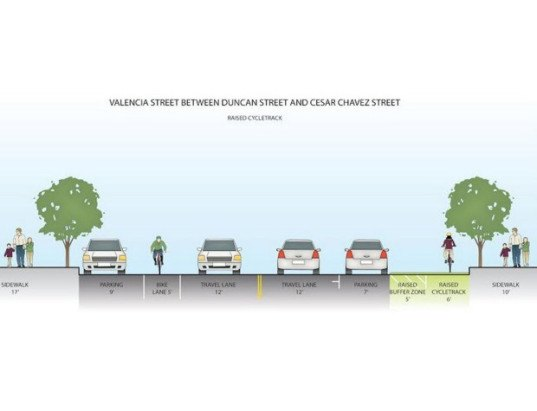 green design, eco design, sustainable design, elevated bike lanes, San Francisco bike lane, bicycle safety, San Francisco Municipal Transportation Agency