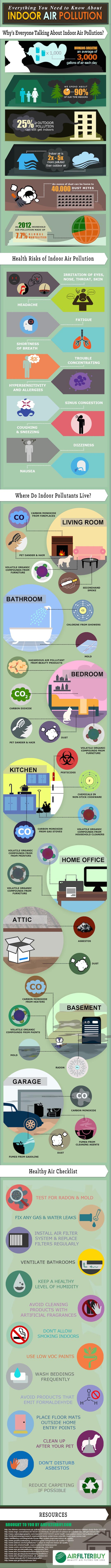 indoor air pollution, air pollution, Air Filter Buy, infographic, reader submitted content, pollutants,