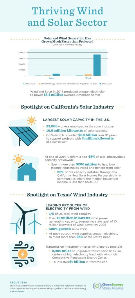 wind power, solar power, solar power California, wind power Texas, renewable energy, renewable power, solar energy, wind energy, infographic, green graphics, reader submission, thriving wind and solar, wind and solar, renewables, US renewables