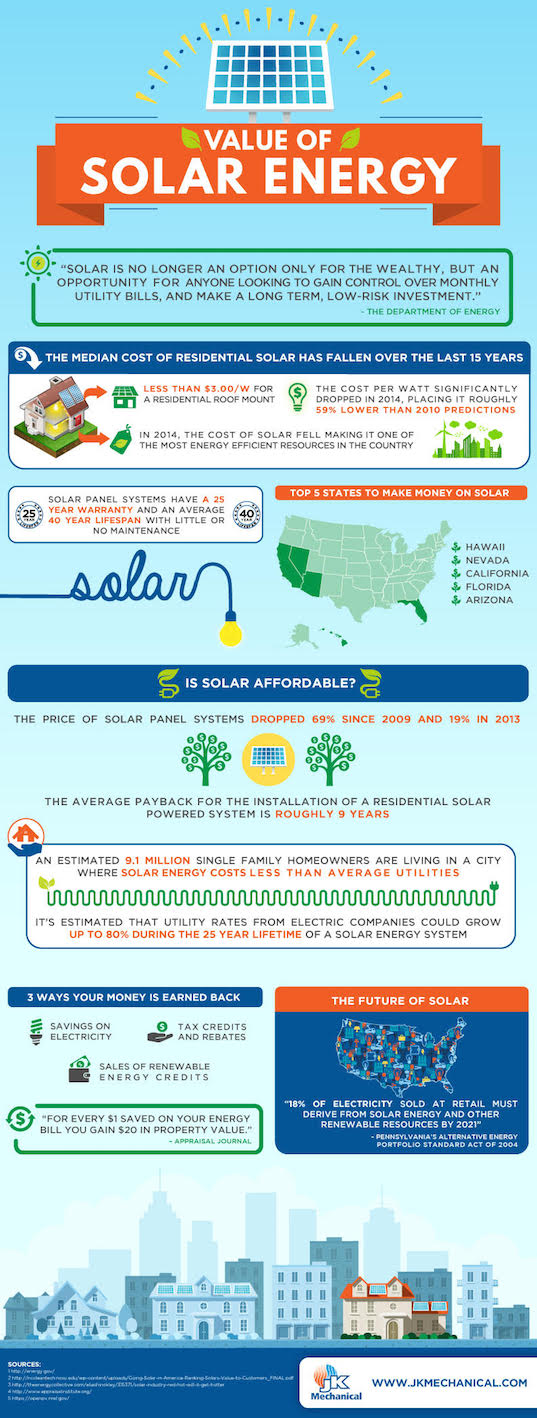 Infographic Why Solar Panels Are An Affordable And Smart