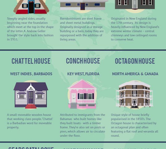 INFOGRAPHIC 21 Interesting house styles from around the world