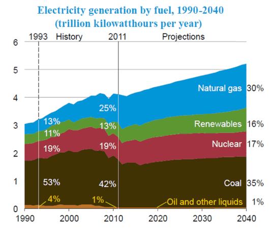 US energy, energy by source