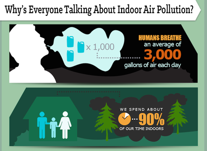 Infographic why indoor air pollution is a big problem and for Indoor air quality design