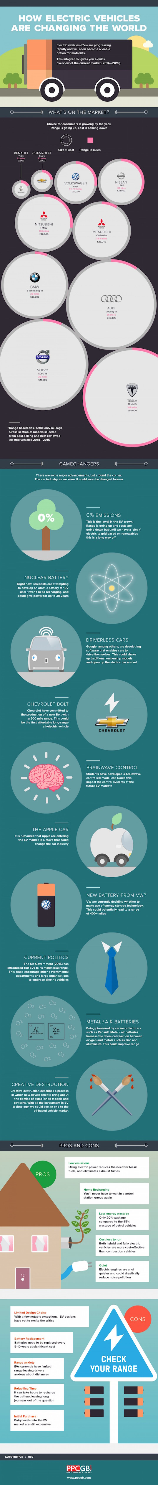 electric vehicle, electric car, infographic, reader submitted content, performance parts