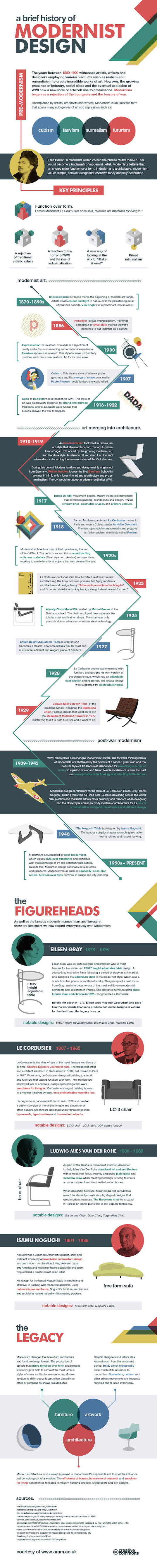infographic, ARAM, reader submitted content, modernism, Modernist architecture, modernist art, history of modernism, modernist design
