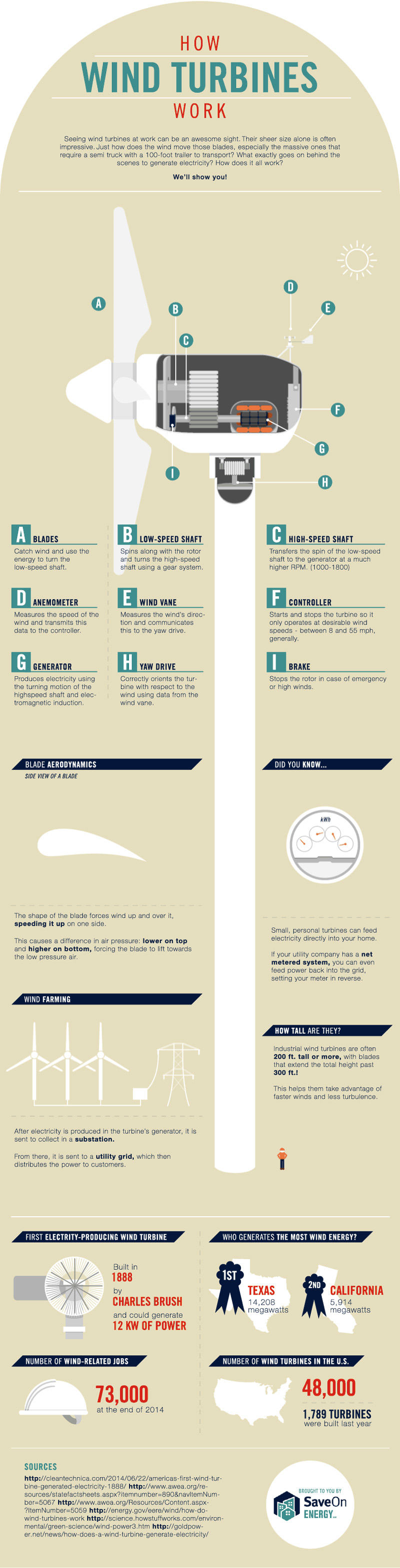 wind power, wind turbines, how turbines work, how wind turbines work, wind power infographic, infographic, green energy, green power, alternative energy, renewable energy, green energy infographic, how green power is producted