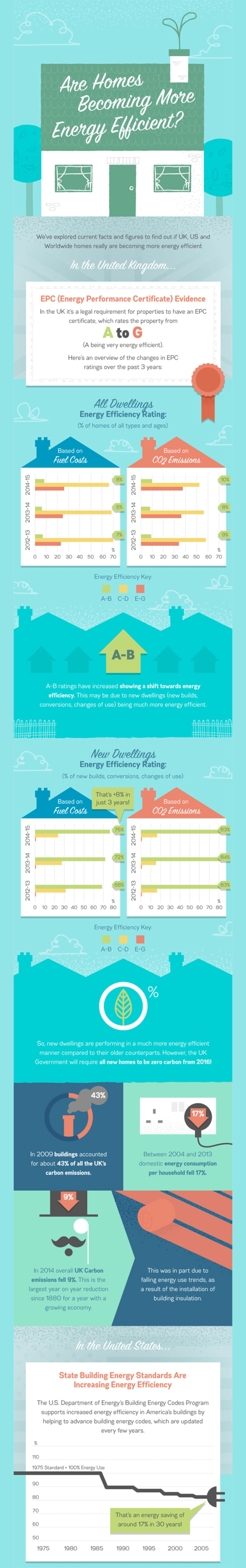 infographic, home efficiency, home emissions, carbon emissions, carbon, greenhouse emissions, greenhouse gasses, carbon emissions, global emissions, global warming, climate change, vibrant doors