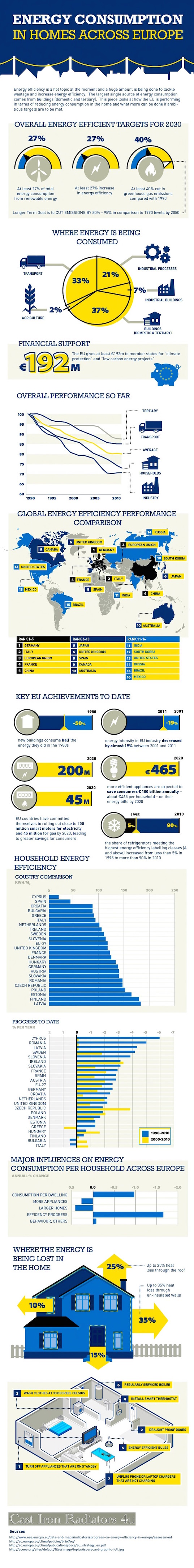 energy efficiency, infographic, reader submitted content, european union, EU energy efficiency, Cast Iron Radiators 4u,