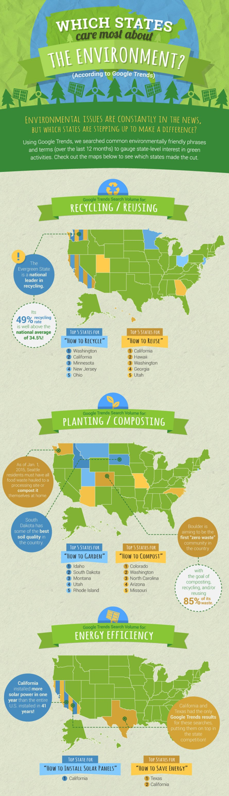 infographic, green infographic, eco-friendly infographic, green statistics, most green states, top green states, top eco-friendly states, top environmental states, top environmental states U.S., top american states for the environment, environmental activism, environmental issues, environmental google trends, google trends, eco-friendly trends, recycling, reusing, gardening, composting, solar panels, saving energy, electric cars, carpooling, wind power, solar power