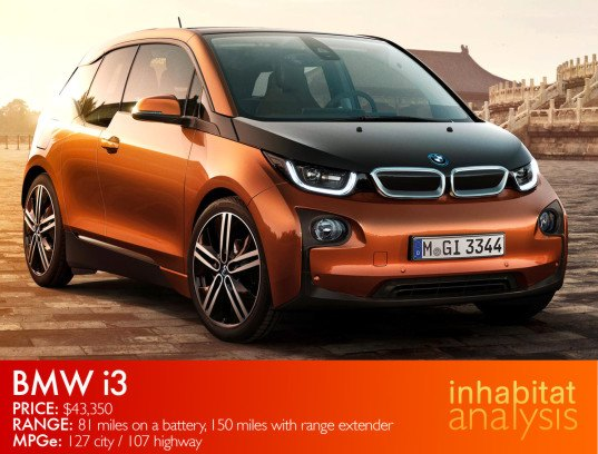 Most Innovative Electric Car Bmw I3