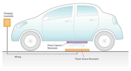 wireless charging, wireless charging cars, wireless charging electric vehicles, electric cars