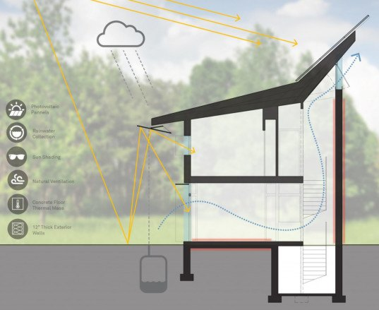 PV+ House, prototype building, zero energy, energy plus, green home, daylighting, rainwater collection, natural ventilation, green architecture, louvers, Paul Lukez Architecture