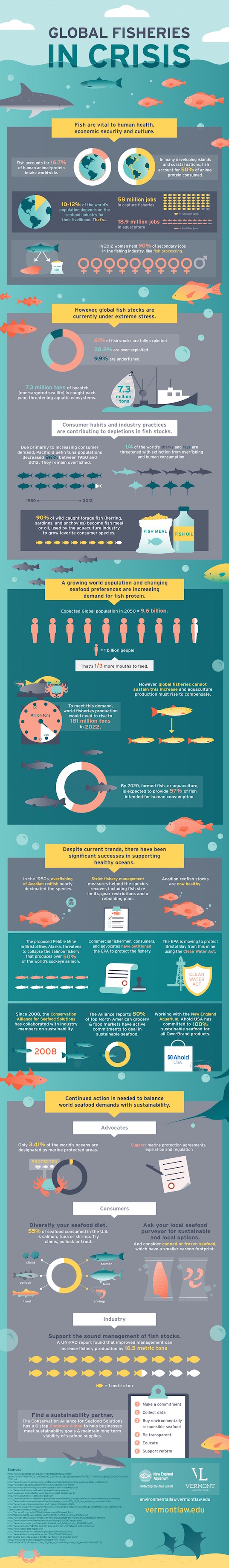 global fisheries, unsustainable fishing, vermont law school, fisheries in crisis, seafood industry, reader submitted content, infographic