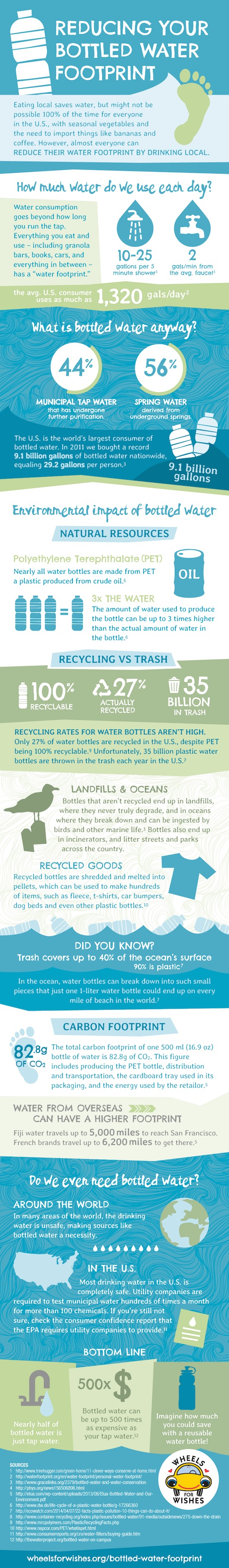 water footprint, infographic, bottled water footprint, bottled water, PET bottles, bottled water trash, reader submitted content