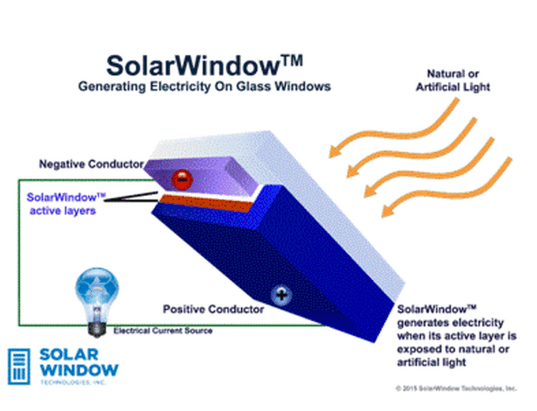 SolarWindow Technologies, SolarWindow, transparent solar cells, solar cell coating, solar coating, PV coating, transparent PV cells, transparent photovoltaic cells, solar energy, renewable energy,