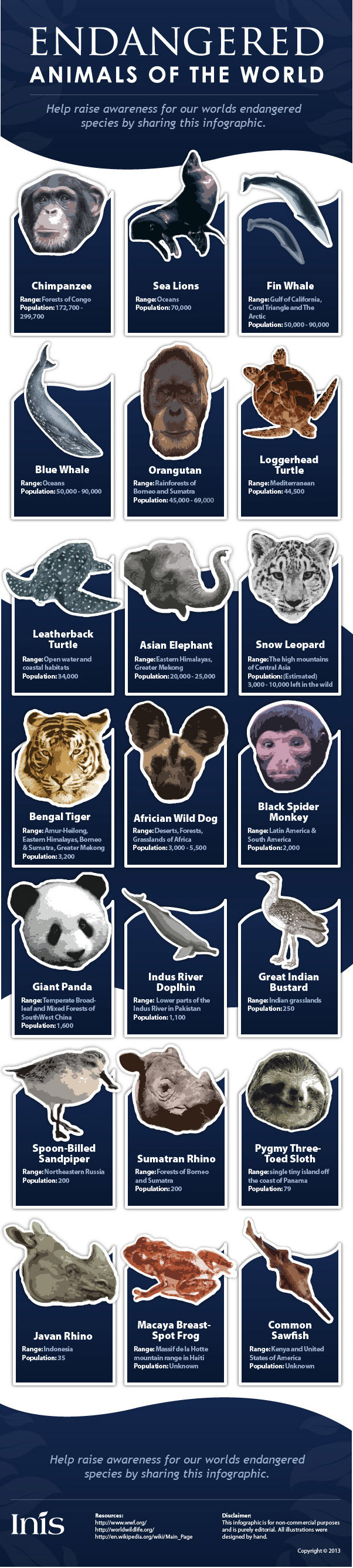INIS, INIS environment, endangered animals, world endangered animals, mass extinction, extinction, infographic, reader submission, rhino extinction, rhinos, sloth endangered, endangered frogs, endangered mammals