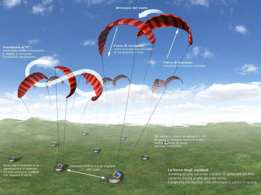 High-altitude kites could generate 2x as much energy as traditional