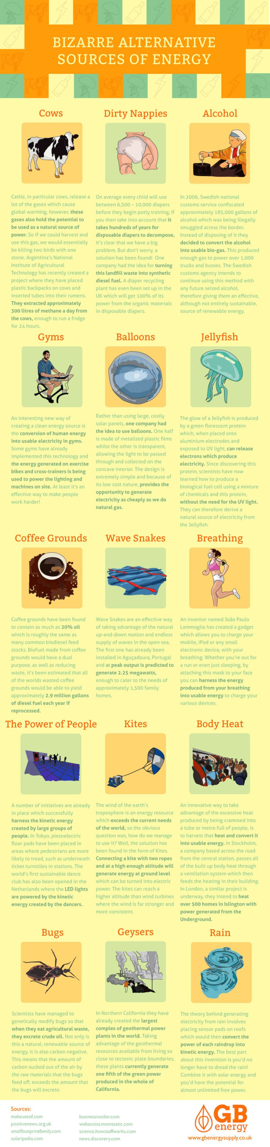energy alternatives, green energy, diaper energy, cow energy, kinetic energy, coffee grounds energy, wave snakes, running energy, breathing energy, infographic, eco fuel, green fuel, green technology, green innovations, reader submission
