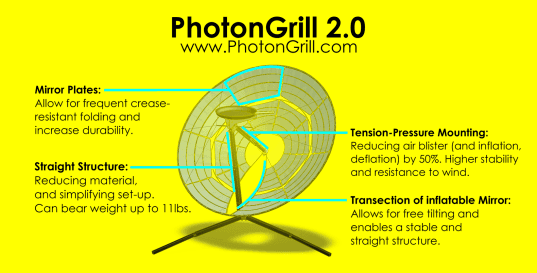 PhotonGrill, solar powered grill, eco grill, solar grill, eco bbq, eco barbecue, fuel-free grill, fire-free grill, kickstarter, parabolic mirror, solar energy, solar power, solar powered barbecue, portable grill, inflatable grill,