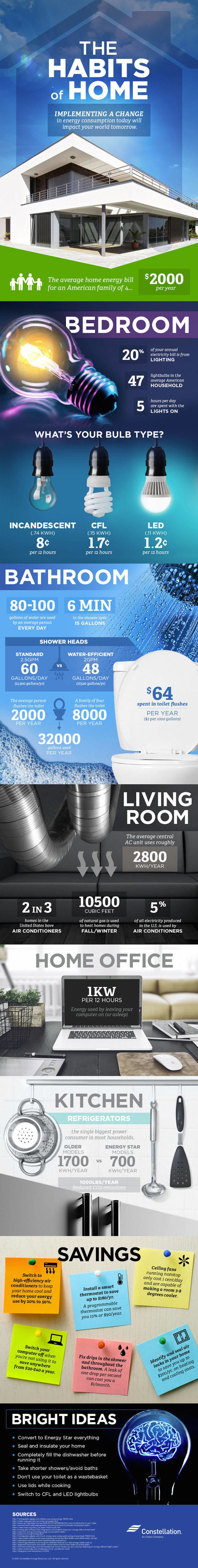 infographic, Constellation, Constellation energy, energy savings, energy bill, reader submitted content, energy efficiency