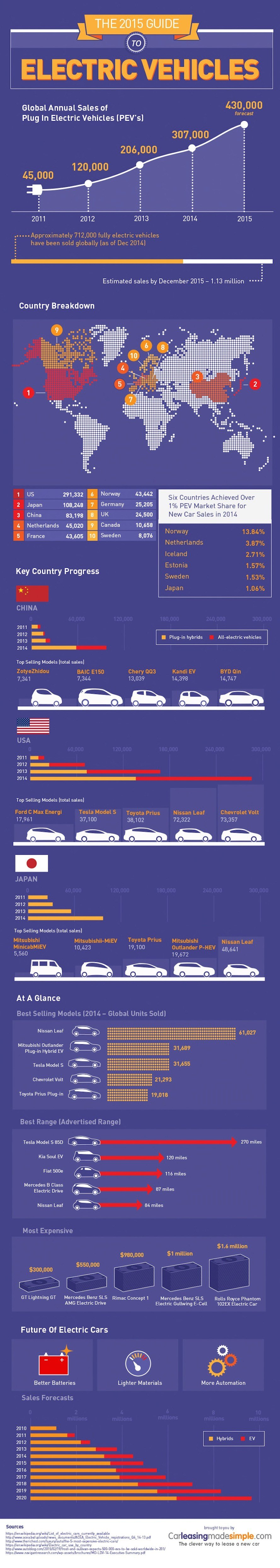 electric vehicles, electric cars, tesla, nissan leaf, infographic, reader submitted content