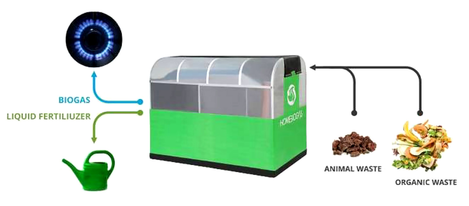 Home biogas unit lets you convert your own organic waste into cooking fuel