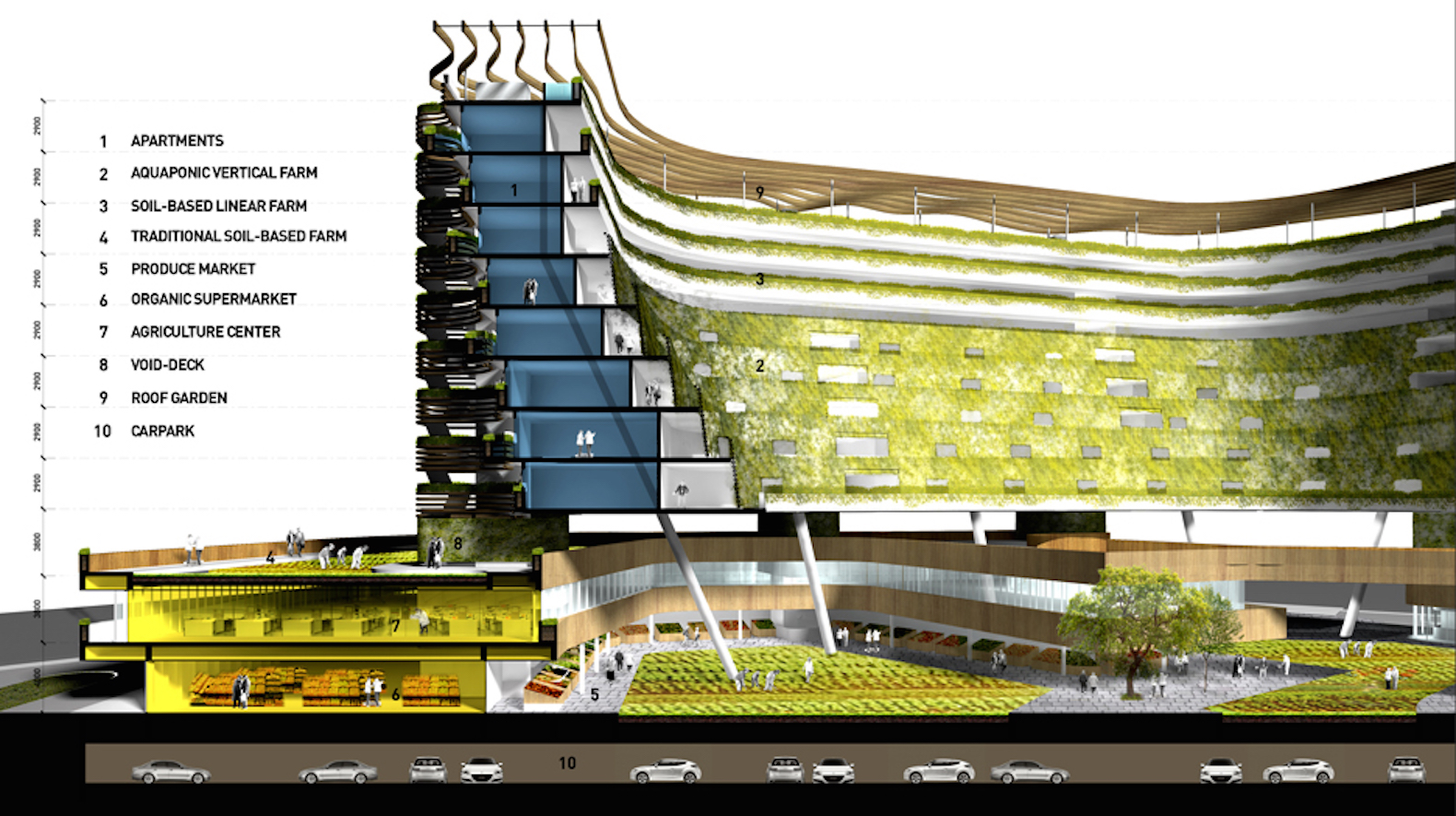 Retirement Homes And Vertical Urban Farms
