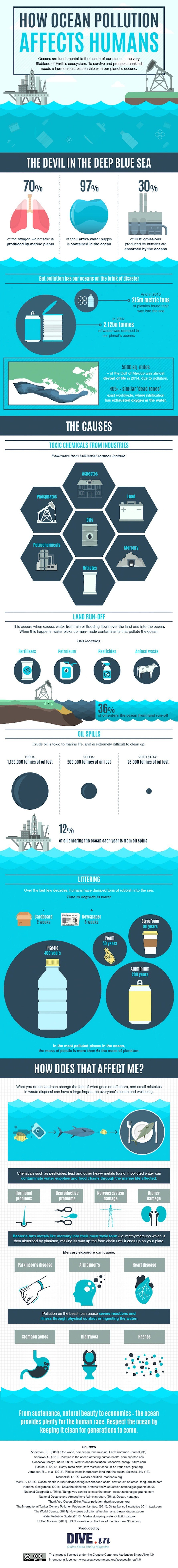DIVE, infographic, reader submitted content, ocean pollution, water pollution, oceans, pollution