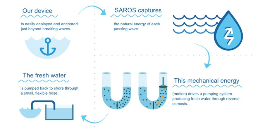 Swell Actuated Reverse Osmosis System, saros, desalination, desalination machine powered by ocean waves, inexpensive desalination methods, cost-effective desalination, emergency drinking water, water crisis, post-disaster drinking water
