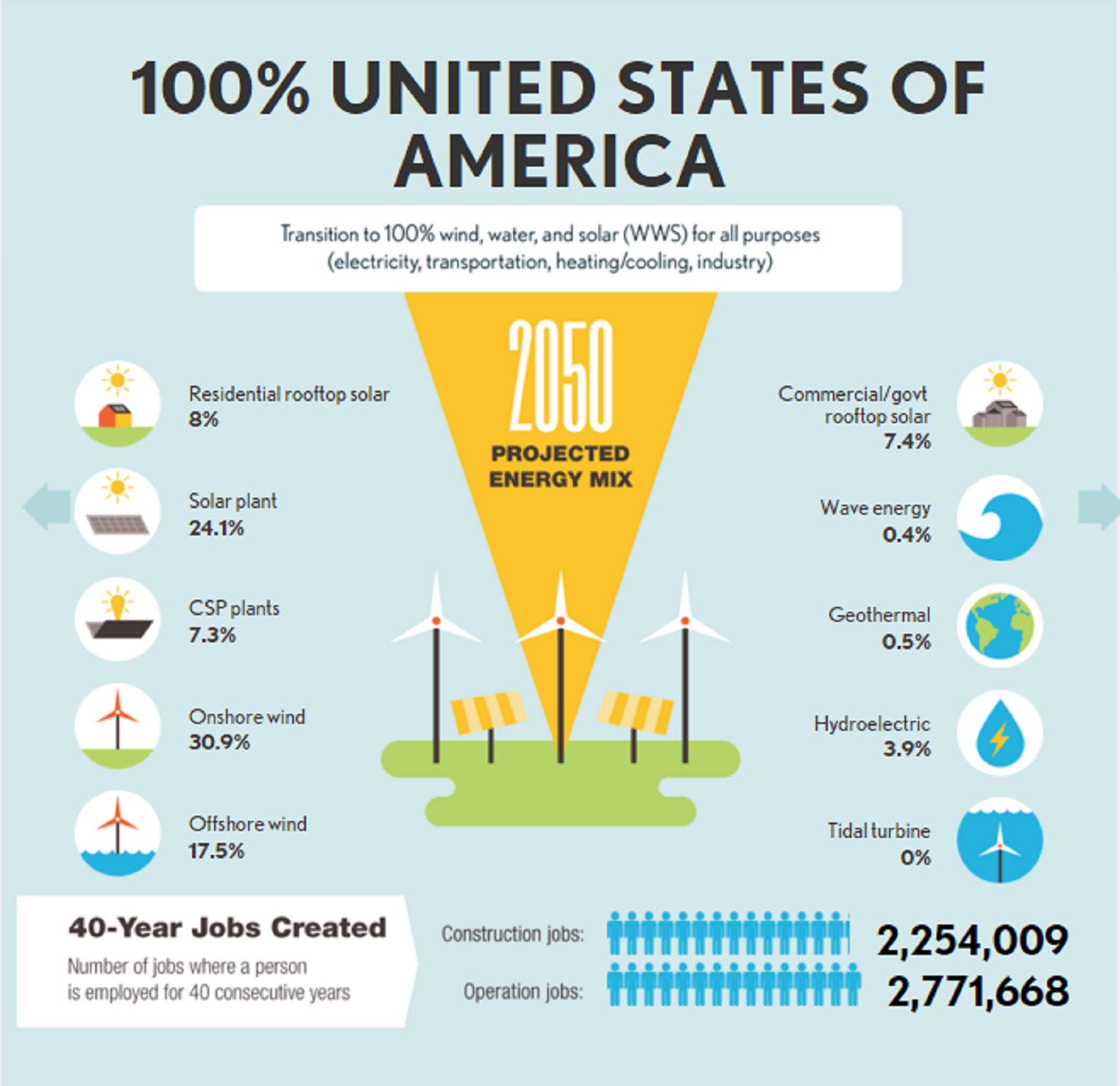 Scientists Unveil A Road Map For Moving The Planet To Renewable - Free us road map