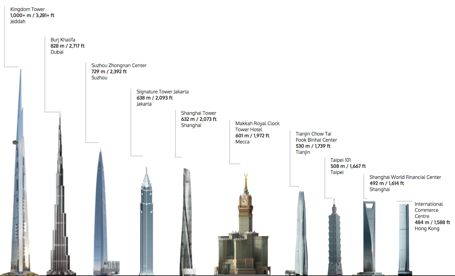 Burj Khalifa: height and general information about the project 5