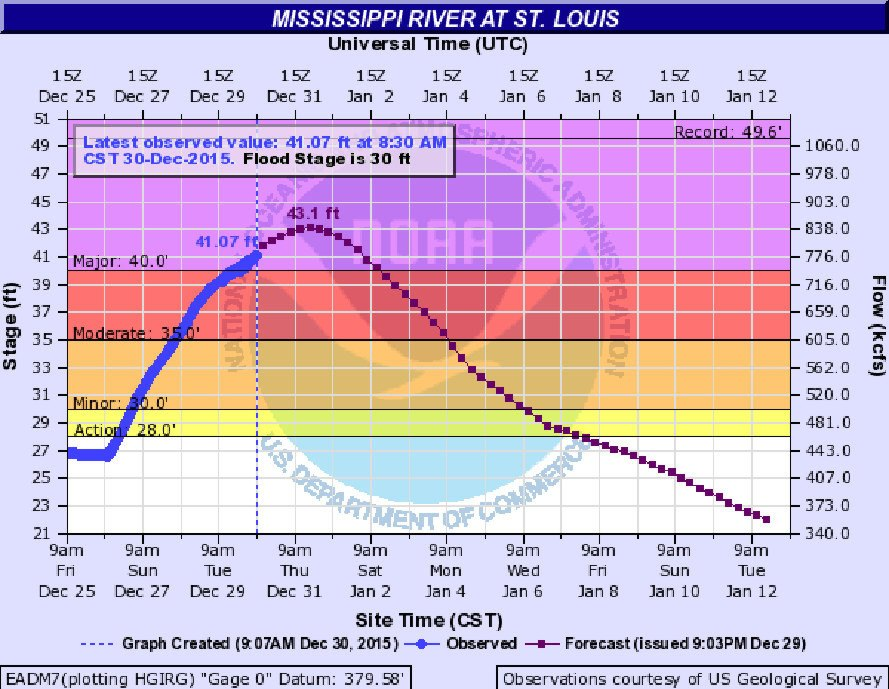 flood watch, flood warning, mississippi river flood, flooding in missouri, missouri december 2015 flood, deaths due to floods, flooding rivers, el nino