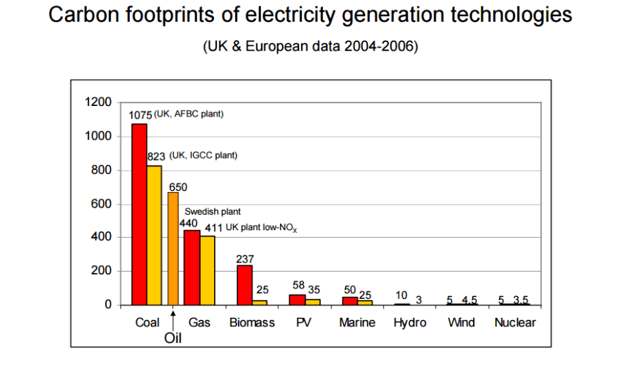 nuclear power, clean energy, renewable energy, stopping global warming, ghg emissions from electricity generation, carbon footprint of electricity generation, carbon footprint of energy production, carbon dioxide emissions from electricity generation, nuclear power plant, james hansen, nasa scientist, climate scientists, paris climate talks