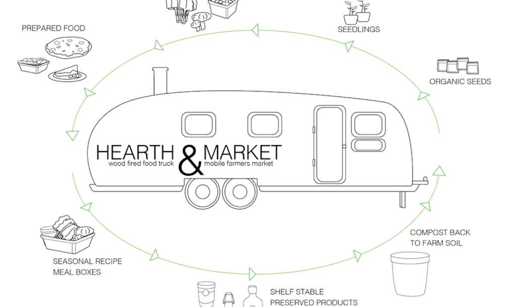 hearth  u0026 market is bringing the farmers market to you