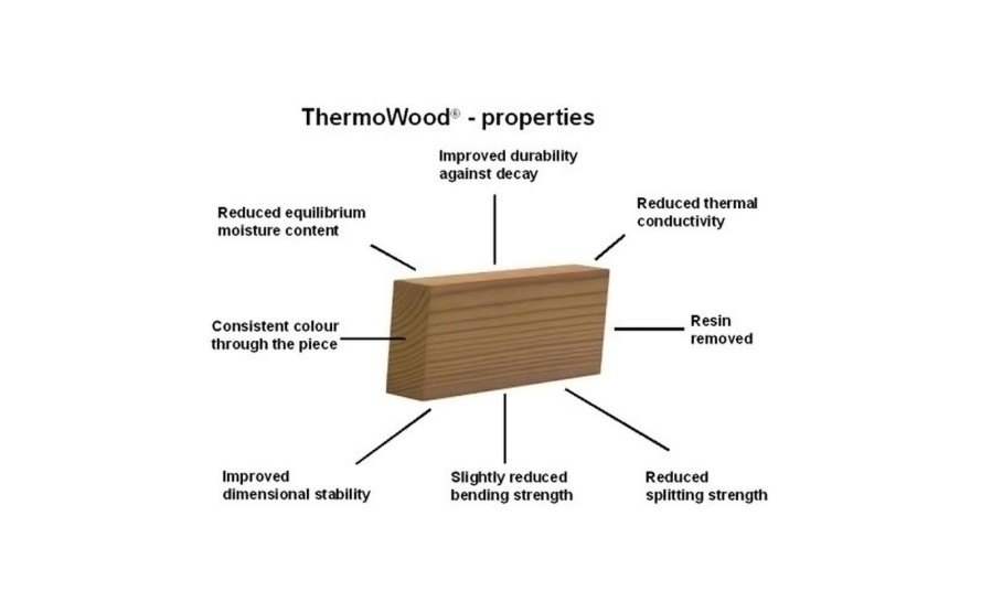 ThermoWood, sustainable wood, sustaianbly harvested wood, Finland, softwood, hardwood, też architekci, green materials, sustainable materials, cladding material, wood facade