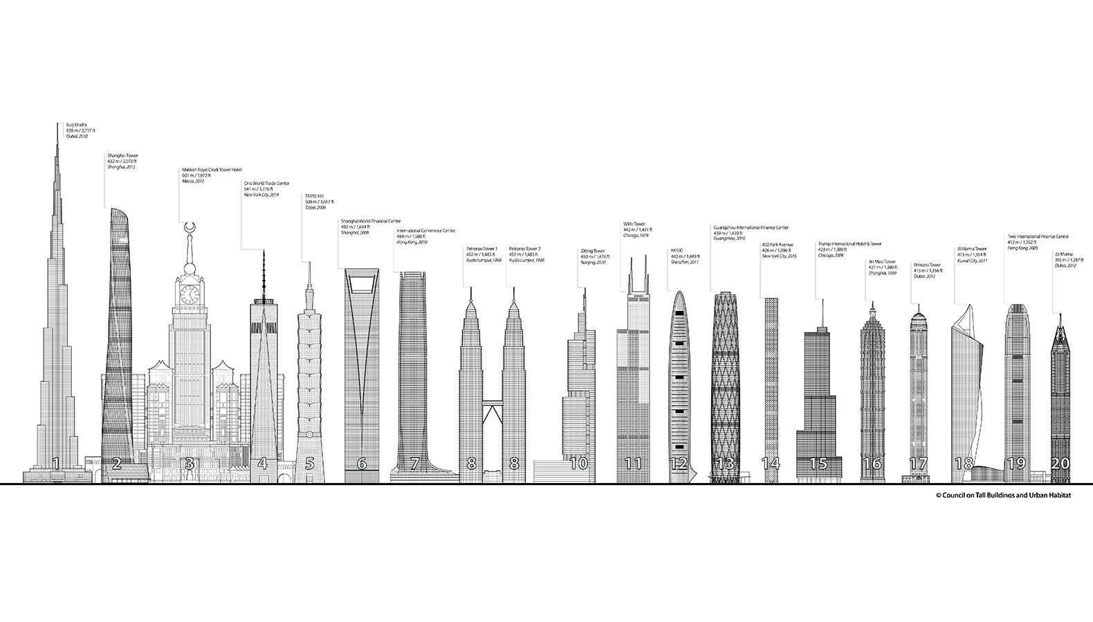 Recently Completed Shanghai Tower Officially Becomes The