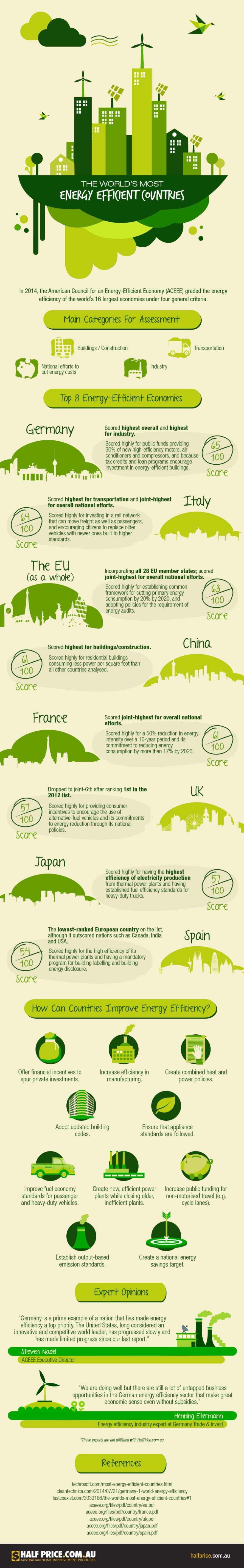 energy efficiency, energy efficient countries, rating energy efficiency, most efficient countries, green countries, greenest countries, what are the greenest countries, eco friendly countries, reader submissions, infographic, country energy ratings, solar power, wind power, coal power