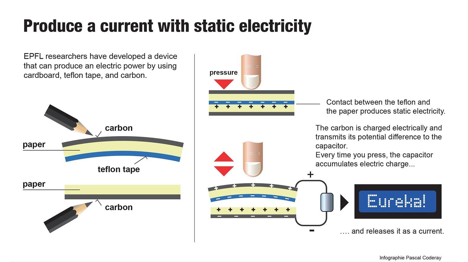 Researchers generate energy with nothing but cardboard, tape