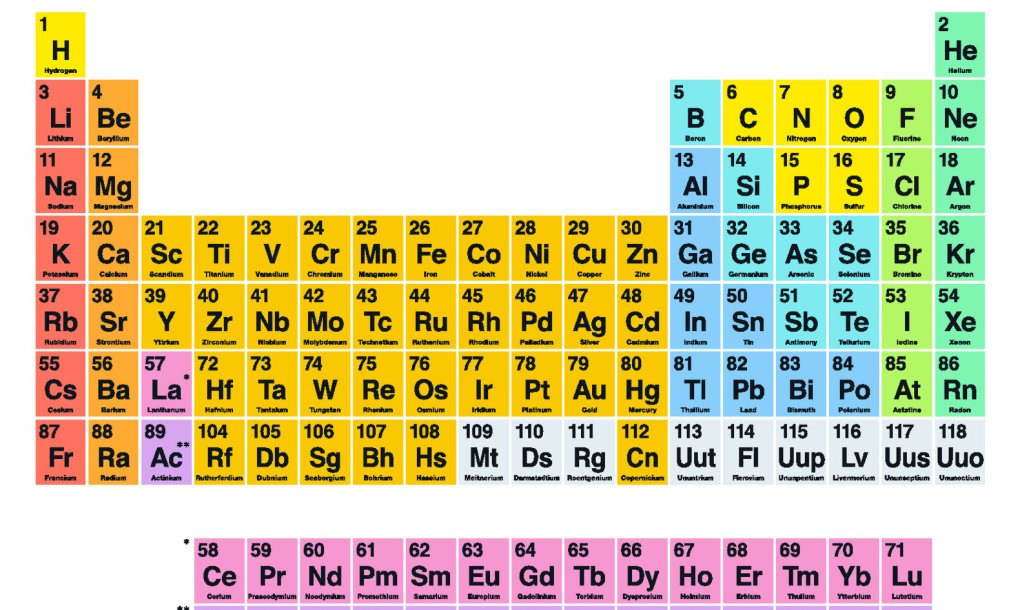 Four new super heavy elements to be added to the periodic table displaying ad for 5 seconds urtaz Image collections